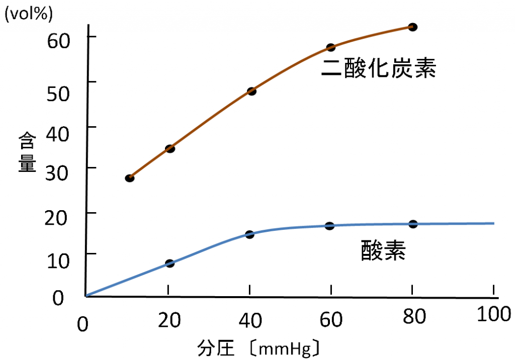 酸素と二酸化炭素の含有量3
