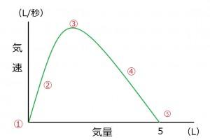 フローボリュームの基本