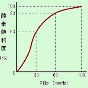 酸素飽和度