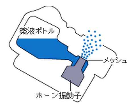 メッシュ式ネブライザ