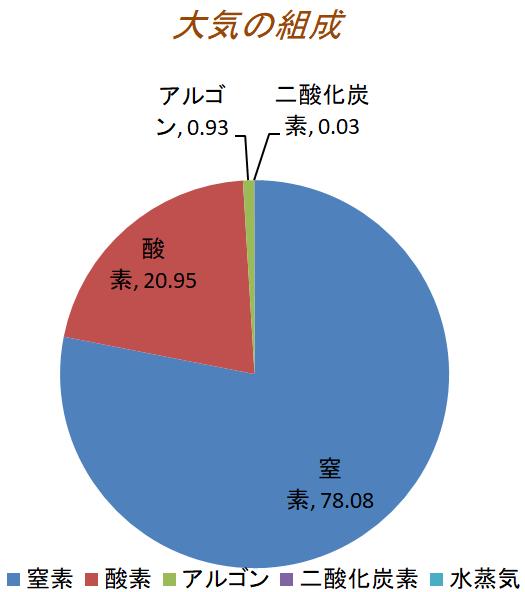 大気の組成の円グラフ