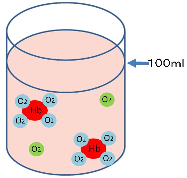 酸素含有量のイメージ図