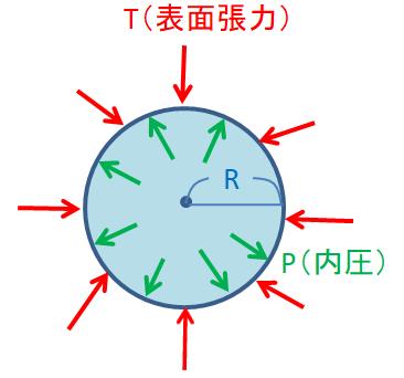 ラプラスの式説明