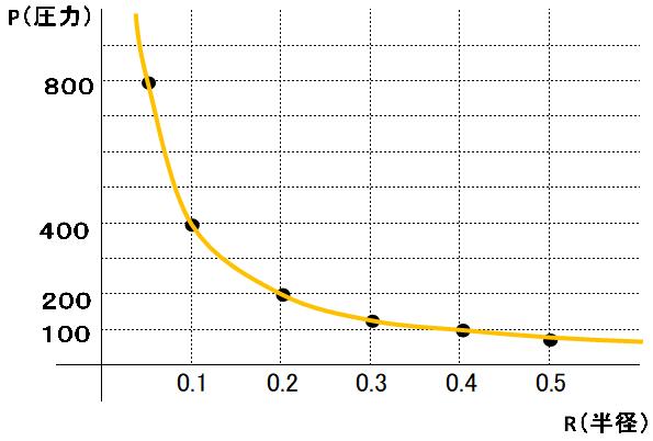 気泡の半径と内圧の関係