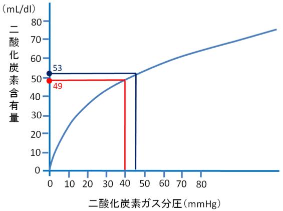 二酸化炭素解離曲線の画像