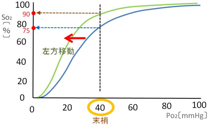 酸素解離曲線の左方移動の説明画像