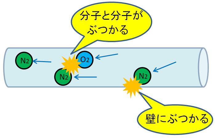 空気の摩擦抵抗のイメージ画像