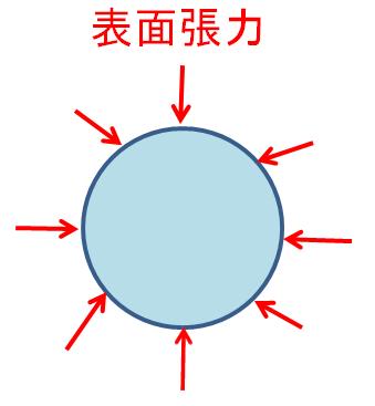 球体の表面張力イメージ画像