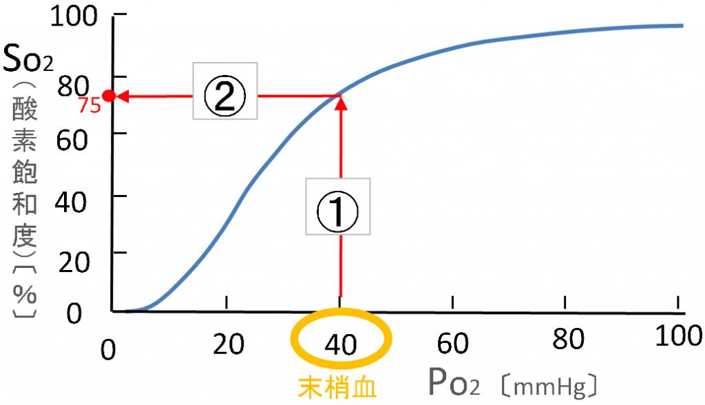 酸素解離曲線の説明画像