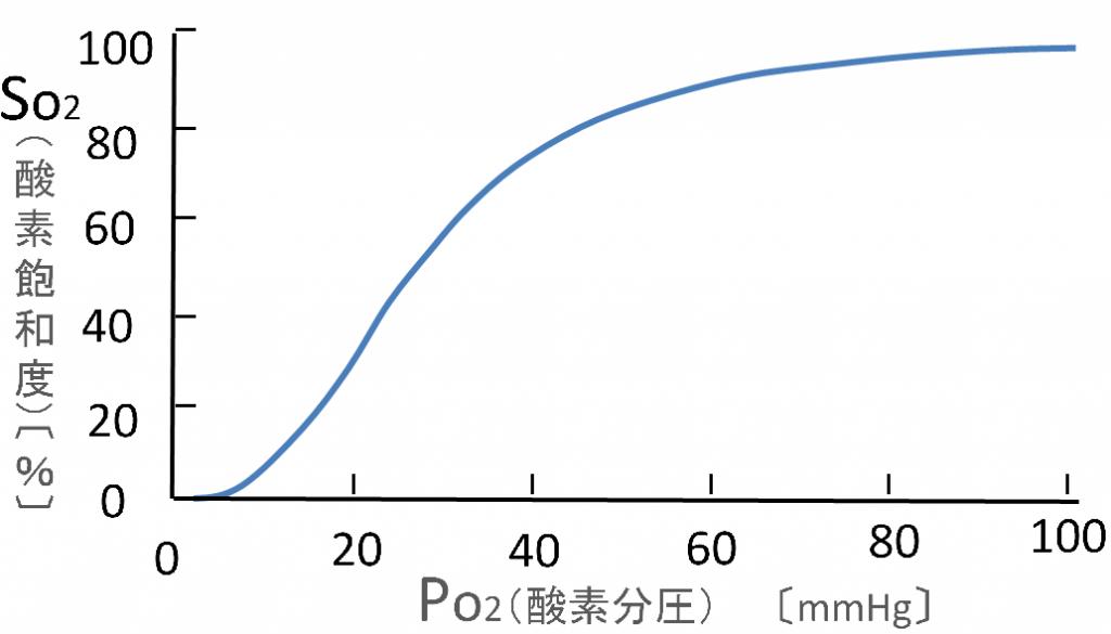 酸素解離曲線の画像
