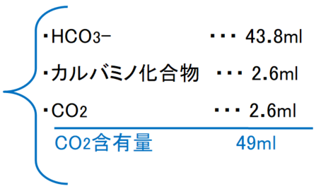 動脈血の二酸化炭素含有量