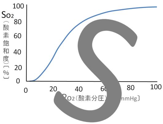 酸素解離曲線のS字型の画像